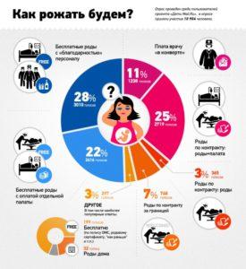 Статистика - какие роды выбирают беременные
