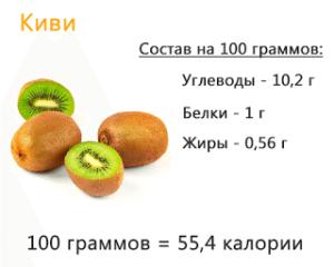 калорийность киви в 100г