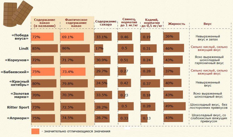 Сравнение фирм шоколада