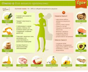 Польза Омега - 9 для организма