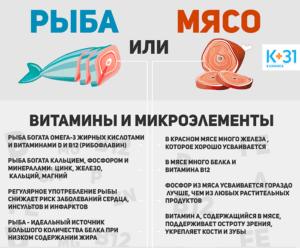 Рыба или мясо