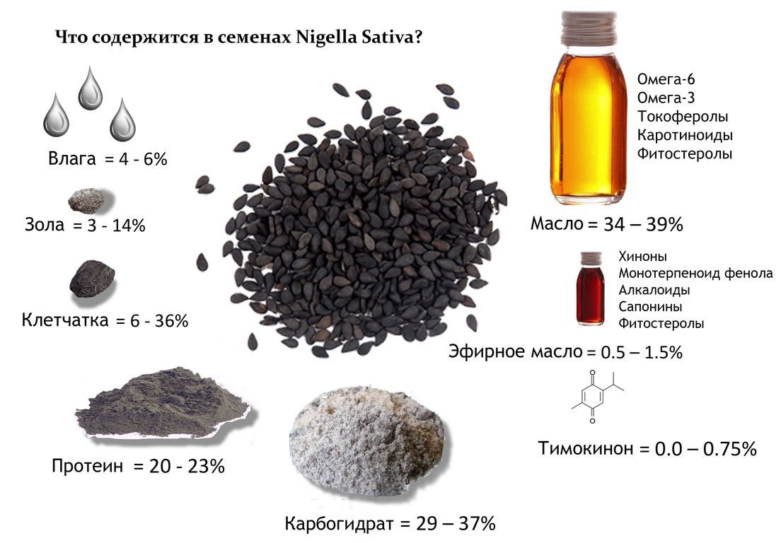 Семена черного тмина: применение, лечение, рецепты, польза