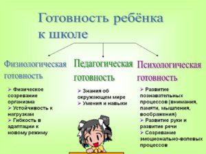 Критерии готовности ребенка к школе